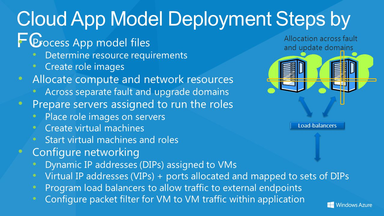 Cloud App Model Deployment Steps by FC Process App model files Determine resource requirements Create role images Allocate compute and network resourc