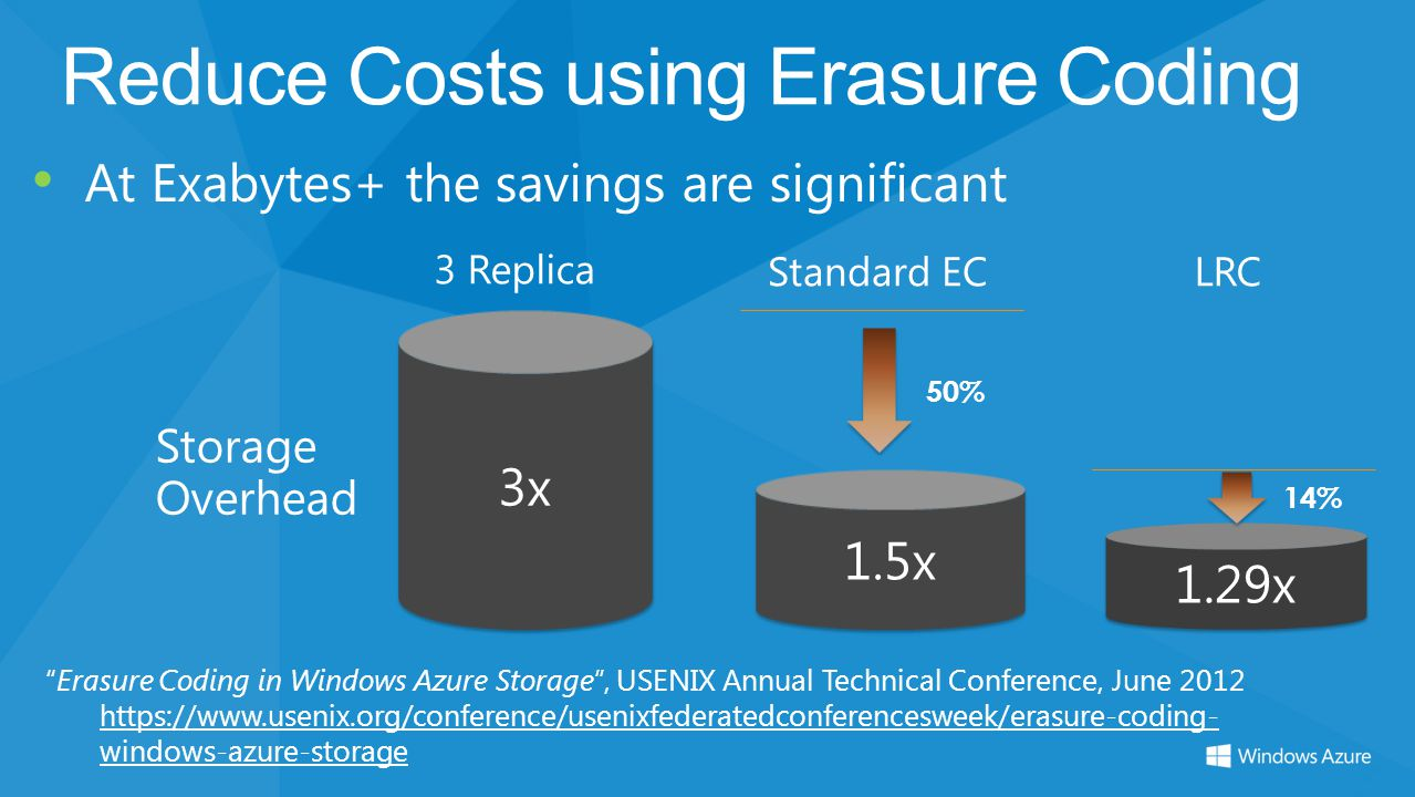 50% 14% Reduce Costs using Erasure Coding At Exabytes+ the savings are significant Erasure Coding in Windows Azure Storage, USENIX Annual Technical Co