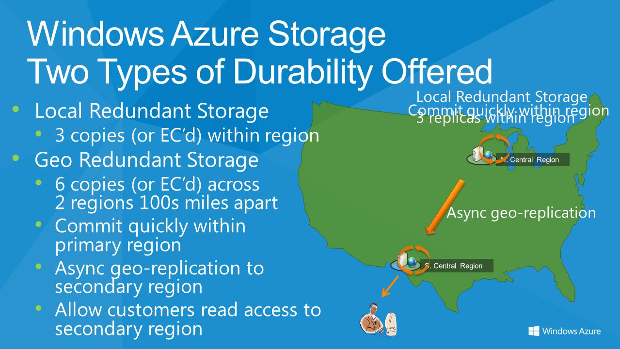 Windows Azure Storage Two Types of Durability Offered Local Redundant Storage 3 copies (or ECd) within region Geo Redundant Storage 6 copies (or ECd)
