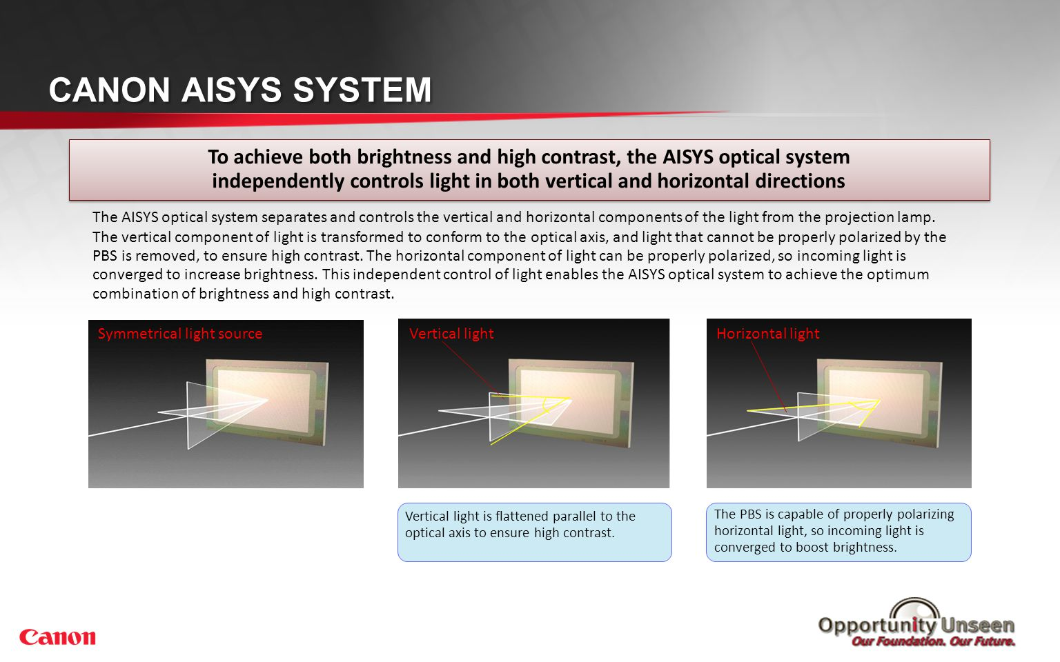 To achieve both brightness and high contrast, the AISYS optical system independently controls light in both vertical and horizontal directions To achi