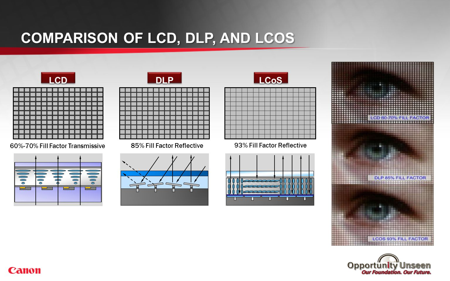 LCD DLP LCoS 85% Fill Factor Reflective 93% Fill Factor Reflective 60%-70% Fill Factor Transmissive COMPARISON OF LCD, DLP, AND LCOS