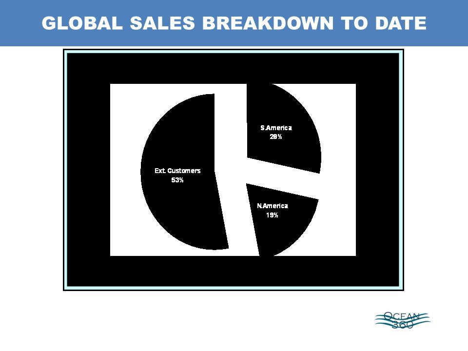 GLOBAL SALES BREAKDOWN TO DATE