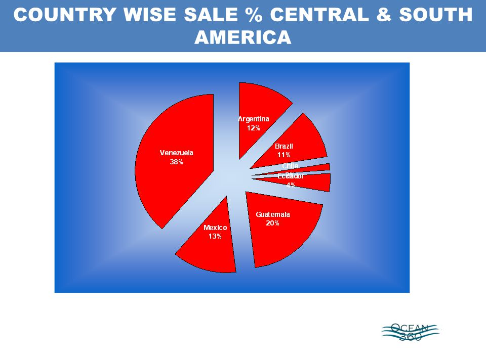 COUNTRY WISE SALE % CENTRAL & SOUTH AMERICA