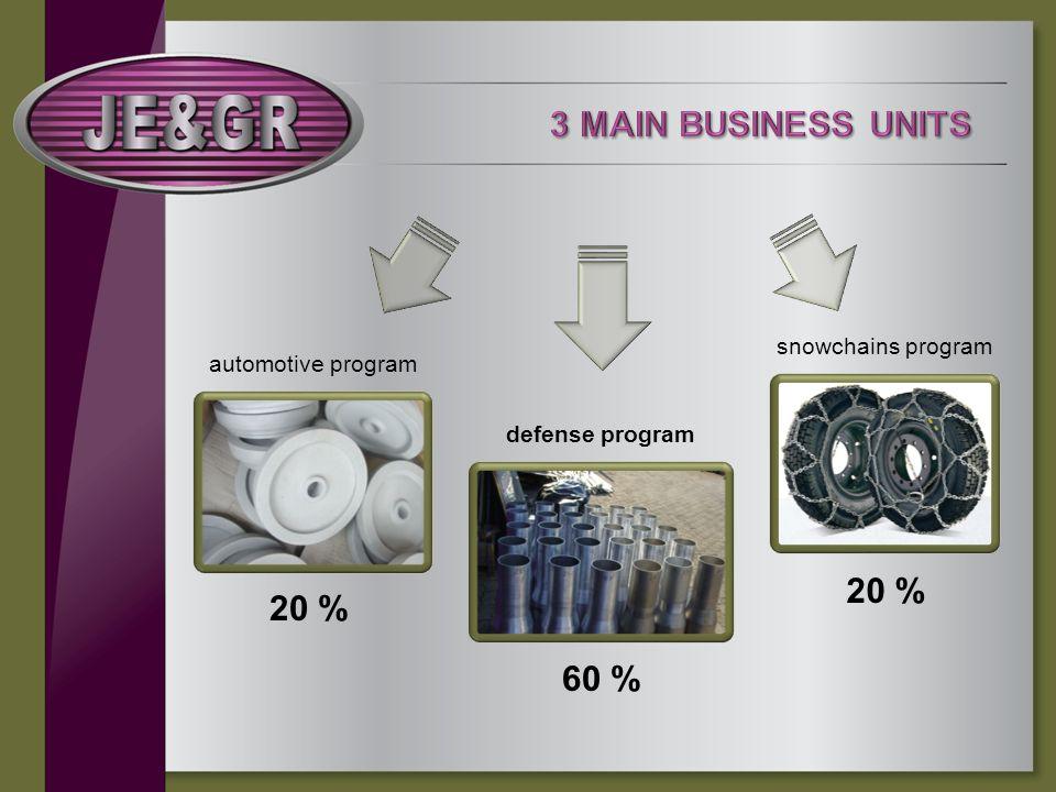 automotive program snowchains program defense program 20 % 60 % 20 %