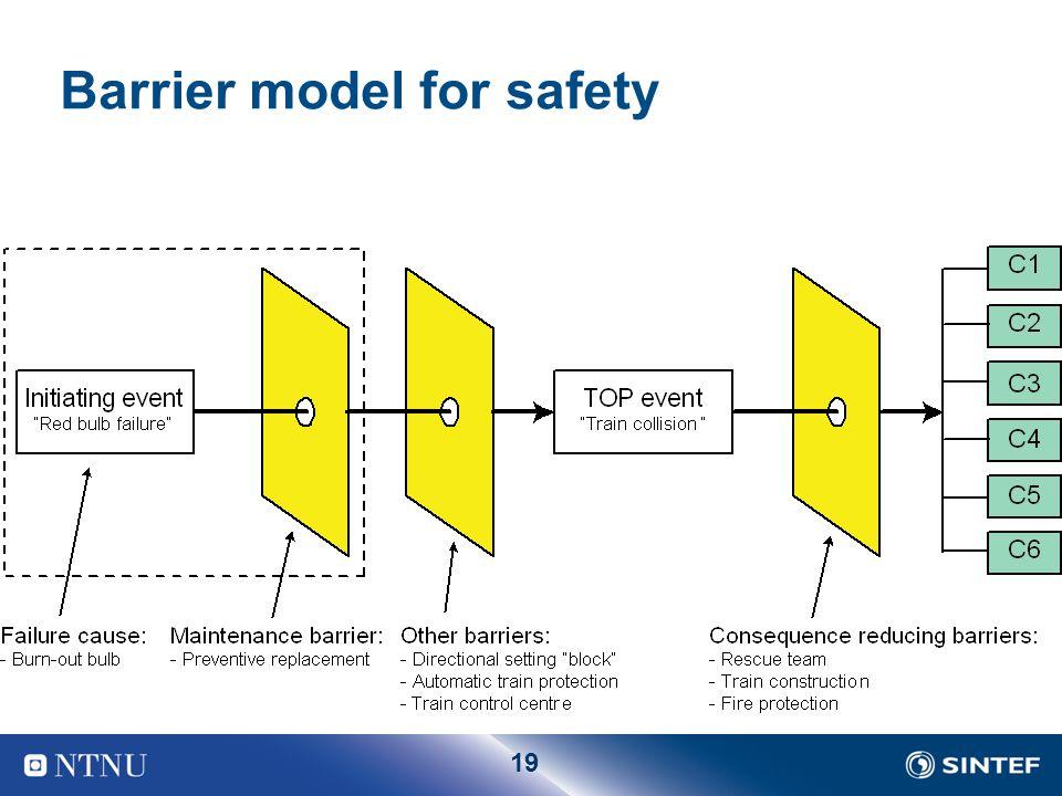 19 Barrier model for safety
