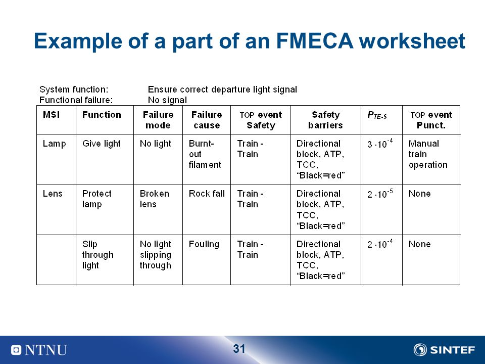31 Example of a part of an FMECA worksheet
