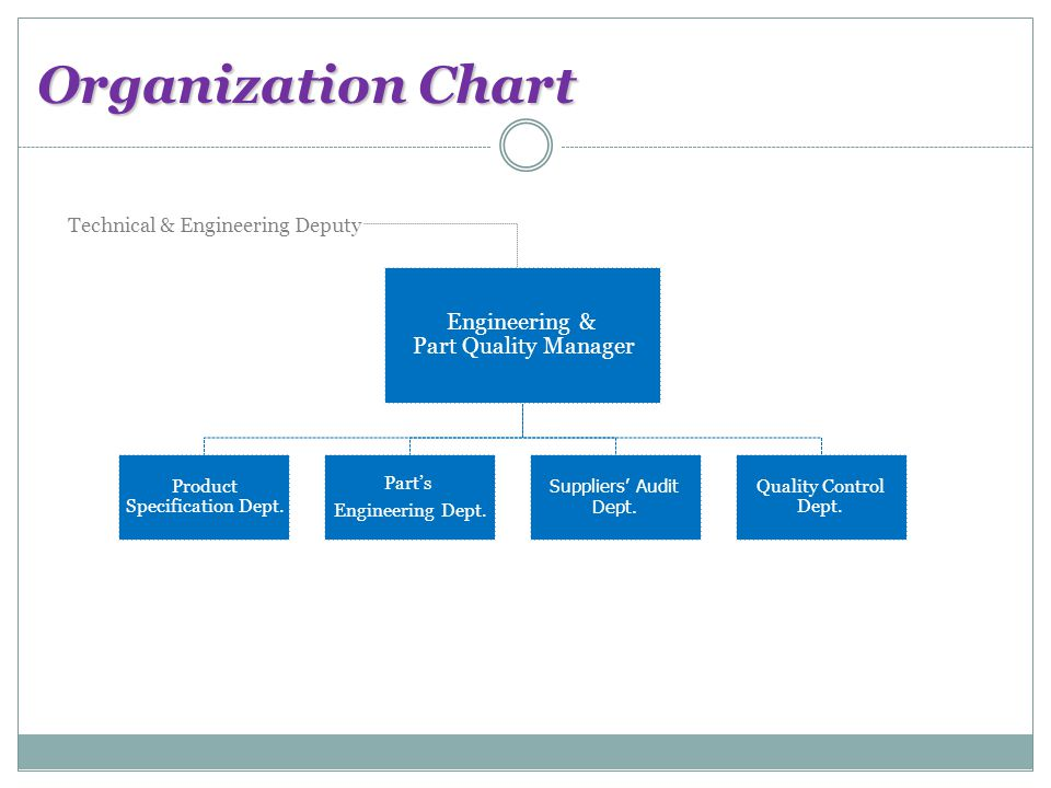 Organization Chart Engineering & Part Quality Manager Product Specification Dept.