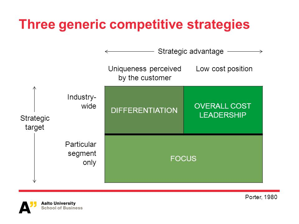 Three generic competitive strategies Industry- wide Particular segment only DIFFERENTIATION OVERALL COST LEADERSHIP FOCUS Uniqueness perceived by the customer Low cost position Strategic advantage Strategic target Porter, 1980