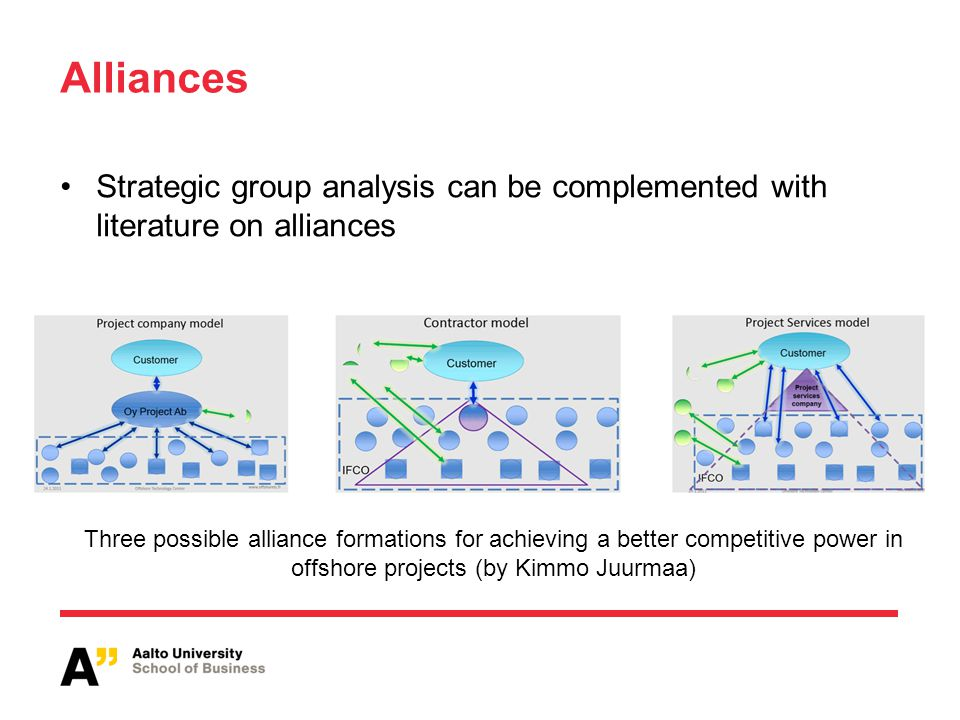 Alliances Strategic group analysis can be complemented with literature on alliances Three possible alliance formations for achieving a better competit