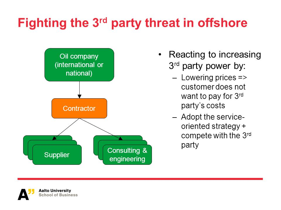 Fighting the 3 rd party threat in offshore Reacting to increasing 3 rd party power by: –Lowering prices => customer does not want to pay for 3 rd partys costs –Adopt the service- oriented strategy + compete with the 3 rd party Oil company (international or national) Supplier Consulting & engineering Supplier Contractor