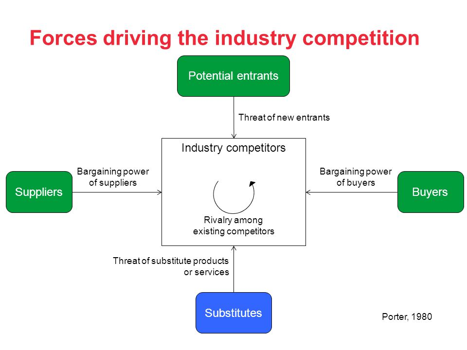 Forces driving the industry competition Industry competitors Rivalry among existing competitors Bargaining power of buyers Bargaining power of suppliers Threat of substitute products or services Threat of new entrants SuppliersBuyers Potential entrants Substitutes Porter, 1980