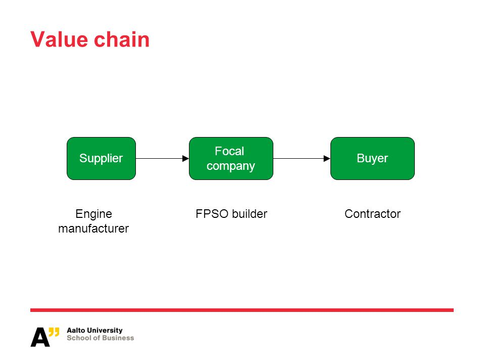Value chain Supplier Focal company Buyer Engine manufacturer FPSO builderContractor