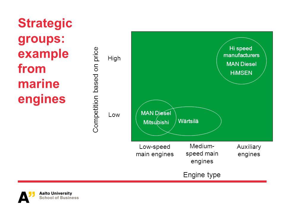Strategic groups: example from marine engines High Low-speed main engines Auxiliary engines Engine type Wärtsilä MAN Diesel Mitsubishi Low Medium- spe