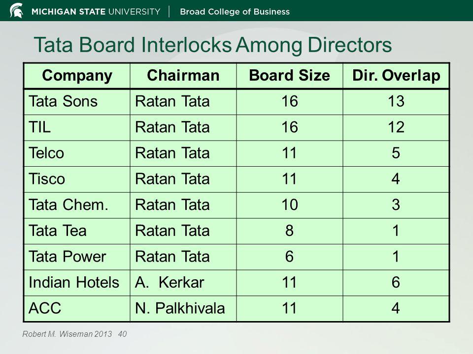 Tata Board Interlocks Among Directors CompanyChairmanBoard SizeDir.