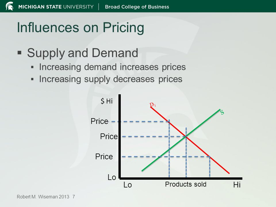 Robert M. Wiseman 2013 7 Influences on Pricing Supply and Demand Increasing demand increases prices Increasing supply decreases prices D1D1 Price s $