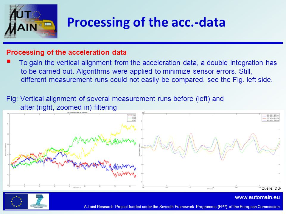 www.automain.eu A Joint Research Project funded under the Seventh Framework Programme (FP7) of the European Commission Processing of the acc.-data Quelle: DLR Processing of the acceleration data To gain the vertical alignment from the acceleration data, a double integration has to be carried out.