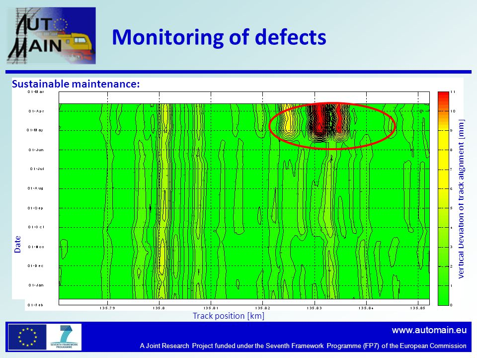 www.automain.eu A Joint Research Project funded under the Seventh Framework Programme (FP7) of the European Commission Monitoring of defects Sustainable maintenance: Track position [km] Date Vertical Deviation of track alignment [mm]