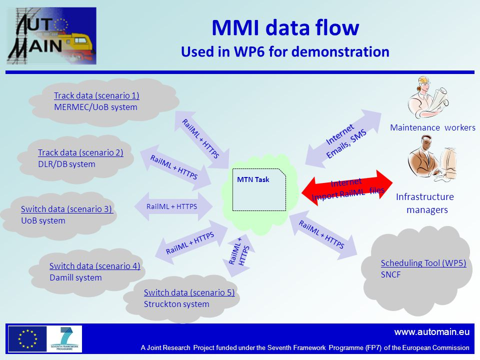 www.automain.eu A Joint Research Project funded under the Seventh Framework Programme (FP7) of the European Commission MMI data flow Used in WP6 for demonstration MMI Vossloh Scheduling Tool (WP5) SNCF Internet Emails, SMS Track data (scenario 1) MERMEC/UoB system Track data (scenario 2) DLR/DB system Switch data (scenario 3) UoB system Switch data (scenario 4) Damill system RailML + HTTPS Maintenance workers RailML + HTTPS Switch data (scenario 5) Struckton system RailML + HTTPS Internet Import RailML files Infrastructure managers MTN Task
