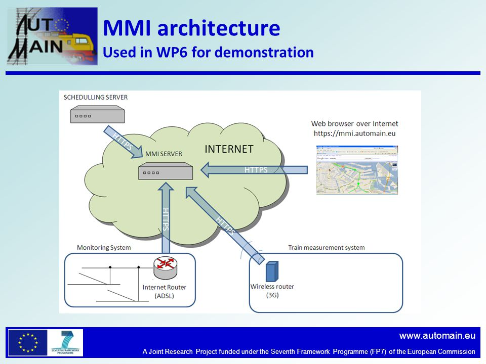 www.automain.eu A Joint Research Project funded under the Seventh Framework Programme (FP7) of the European Commission MMI architecture Used in WP6 for demonstration