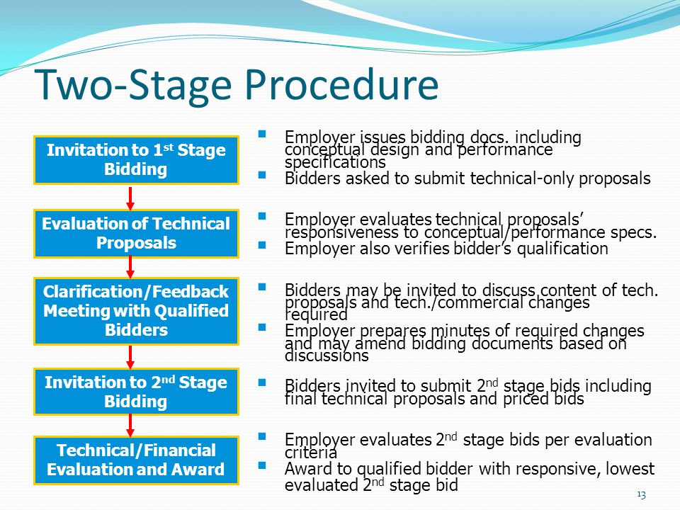 Two-Stage Procedure Employer issues bidding docs. including conceptual design and performance specifications Bidders asked to submit technical-only pr