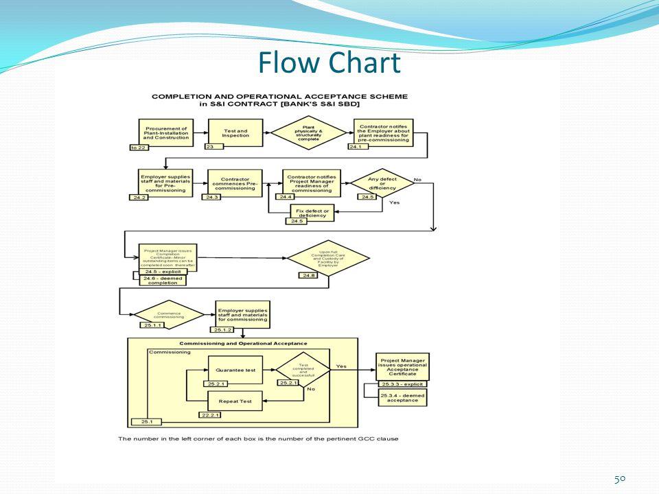 Flow Chart 50