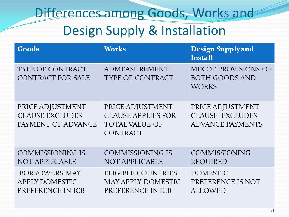 Differences among Goods, Works and Design Supply & Installation GoodsWorksDesign Supply and Install TYPE OF CONTRACT – CONTRACT FOR SALE ADMEASUREMENT
