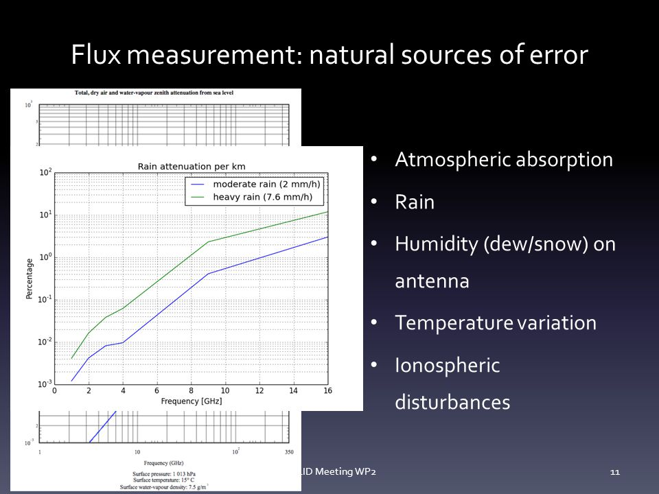 Flux measurement: natural sources of error 14/10/13SOLID Meeting WP211 Atmospheric absorption Rain Humidity (dew/snow) on antenna Temperature variation Ionospheric disturbances