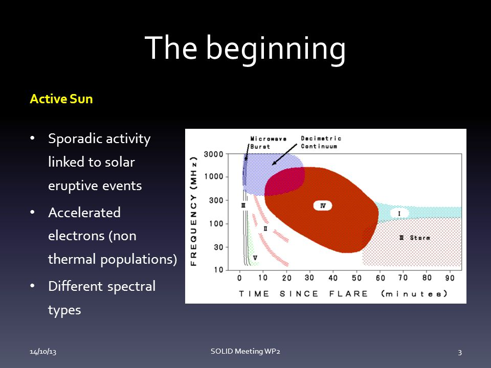 The beginning Active Sun Sporadic activity linked to solar eruptive events Accelerated electrons (non thermal populations) Different spectral types 14/10/13SOLID Meeting WP23