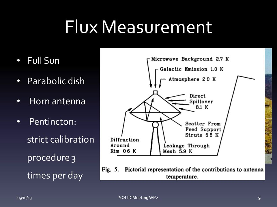Flux Measurement Full Sun Parabolic dish Horn antenna Pentincton: strict calibration procedure 3 times per day 14/10/13SOLID Meeting WP29