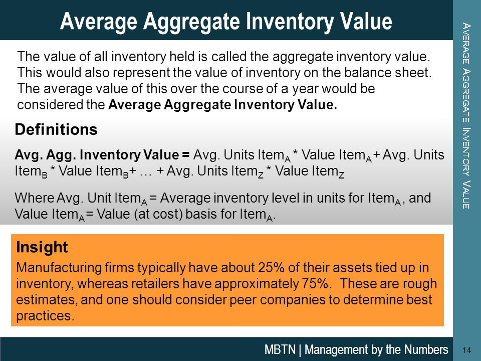 A VERAGE A GGREGATE I NVENTORY V ALUE 14 Average Aggregate Inventory Value MBTN | Management by the Numbers The value of all inventory held is called