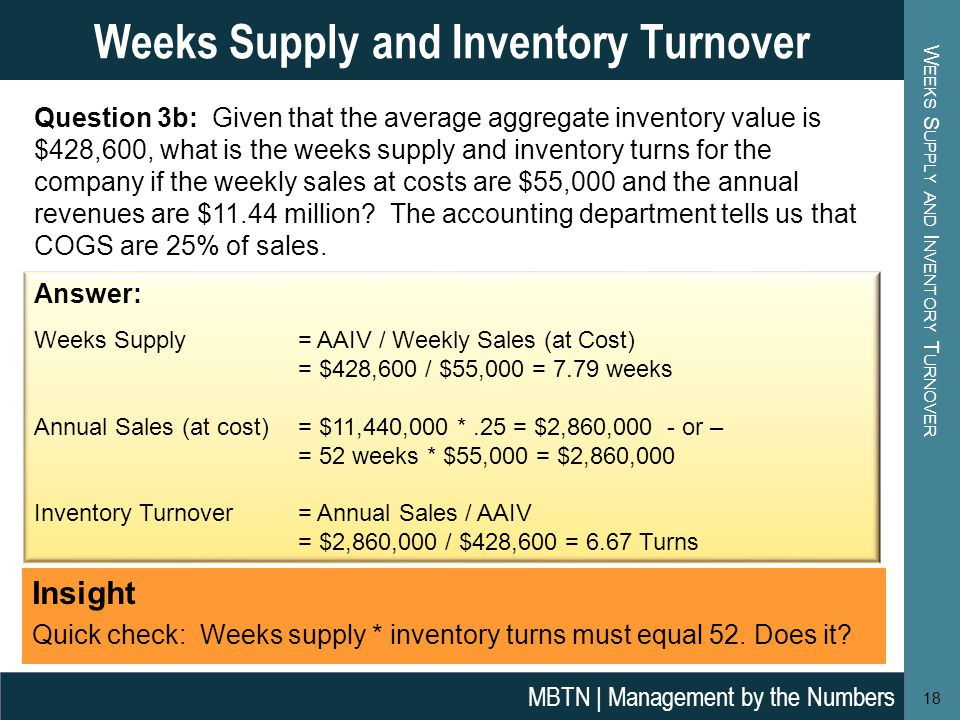 W EEKS S UPPLY AND I NVENTORY T URNOVER 18 Weeks Supply and Inventory Turnover MBTN | Management by the Numbers Question 3b: Given that the average aggregate inventory value is $428,600, what is the weeks supply and inventory turns for the company if the weekly sales at costs are $55,000 and the annual revenues are $11.44 million.