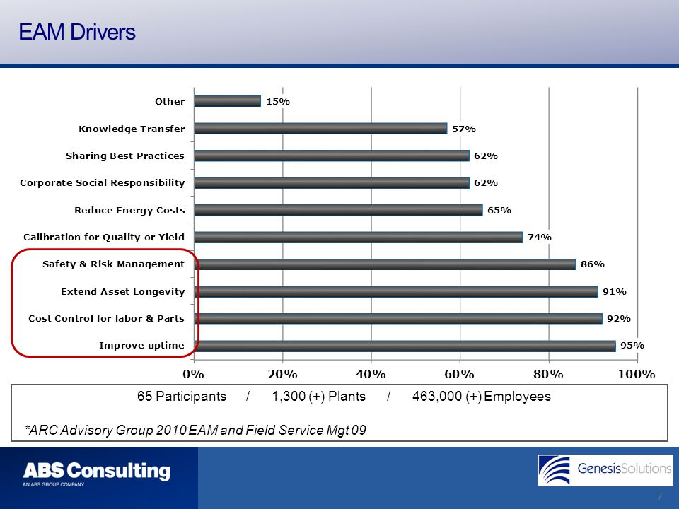 7 *ARC Advisory Group 2010 EAM and Field Service Mgt 09 65 Participants / 1,300 (+) Plants / 463,000 (+) Employees EAM Drivers