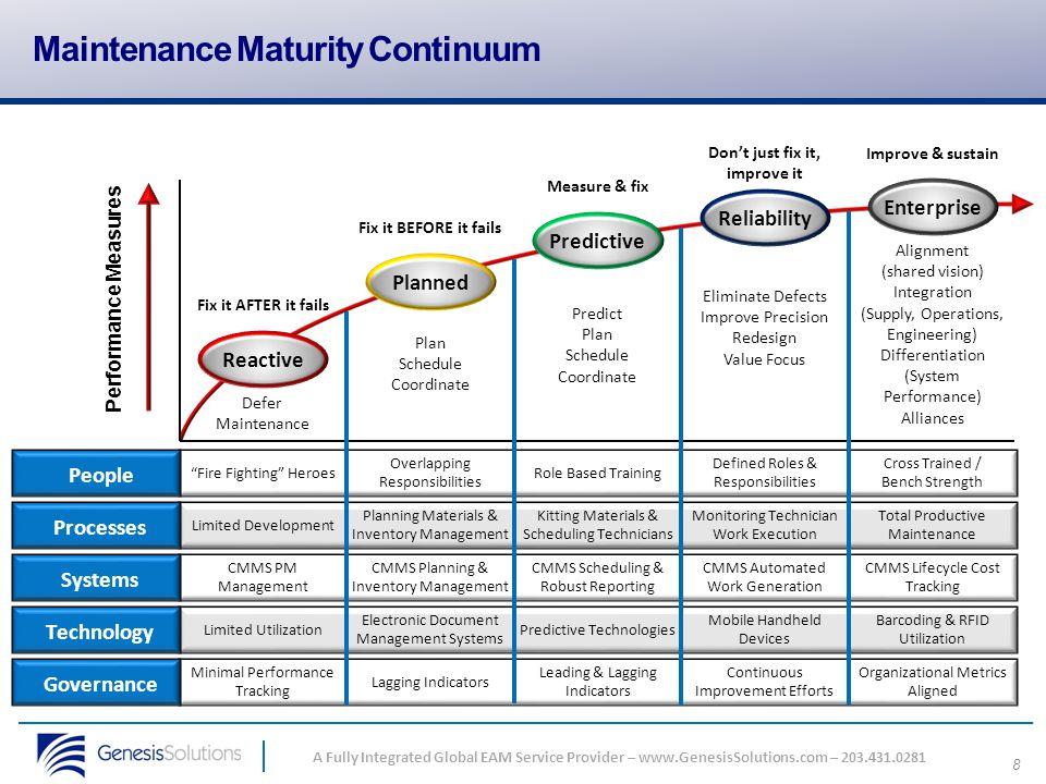 88 A Fully Integrated Global EAM Service Provider – www.GenesisSolutions.com – 203.431.0281 Maintenance Maturity Continuum Minimal Performance Trackin