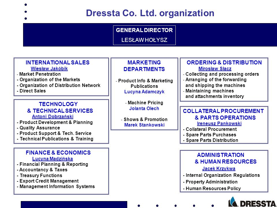 DRESSTA - SUBSIDIARY COMPANIES, REPRESENTATIVE OFFICES AND DISTRIBUTION NETWORK MOSCOW Rep.