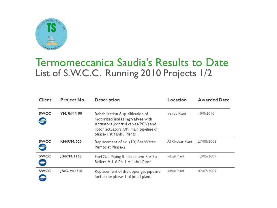 Termomeccanica Saudias Results to Date List of S.W.C.C. Running 2010 Projects 1/2 ClientProject No.DescriptionLocationAwarded Date SWCCYM/R/M/100 Reha