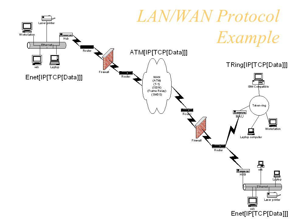 LAN/WAN Protocol Example