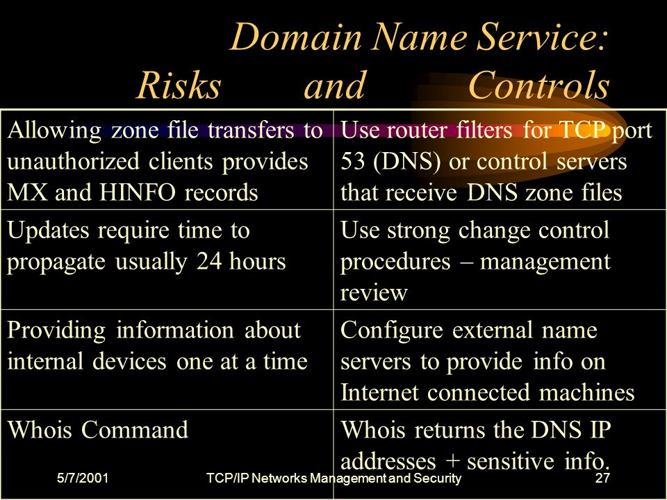 5/7/2001TCP/IP Networks Management and Security27 Domain Name Service: Risks and Controls Allowing zone file transfers to unauthorized clients provides MX and HINFO records Use router filters for TCP port 53 (DNS) or control servers that receive DNS zone files Updates require time to propagate usually 24 hours Use strong change control procedures – management review Providing information about internal devices one at a time Configure external name servers to provide info on Internet connected machines Whois CommandWhois returns the DNS IP addresses + sensitive info.