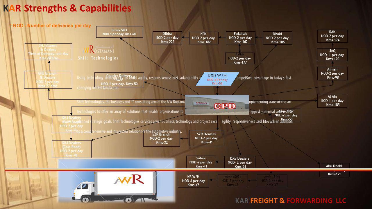 Abu Dhabi NOD-1 per day Kms-175 Al Ain NOD-1 per day Kms-185 DXB W/H NOD-4 Per day Kms-56 Awir (S14) NOD-3 per day Kms-47 Awir (S02) NOD-3 per day Kms