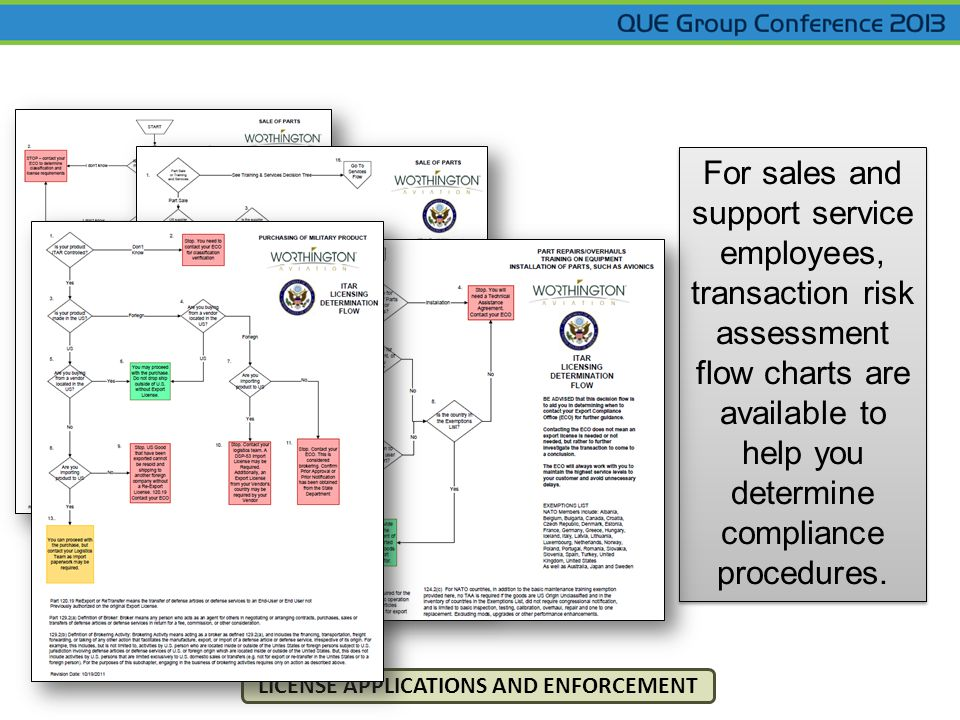 For sales and support service employees, transaction risk assessment flow charts are available to help you determine compliance procedures.