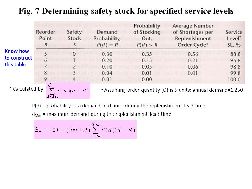 Fig. 7 Determining safety stock for specified service levels Know how to construct this table * Calculated by Assuming order quantity (Q) is 5 units;