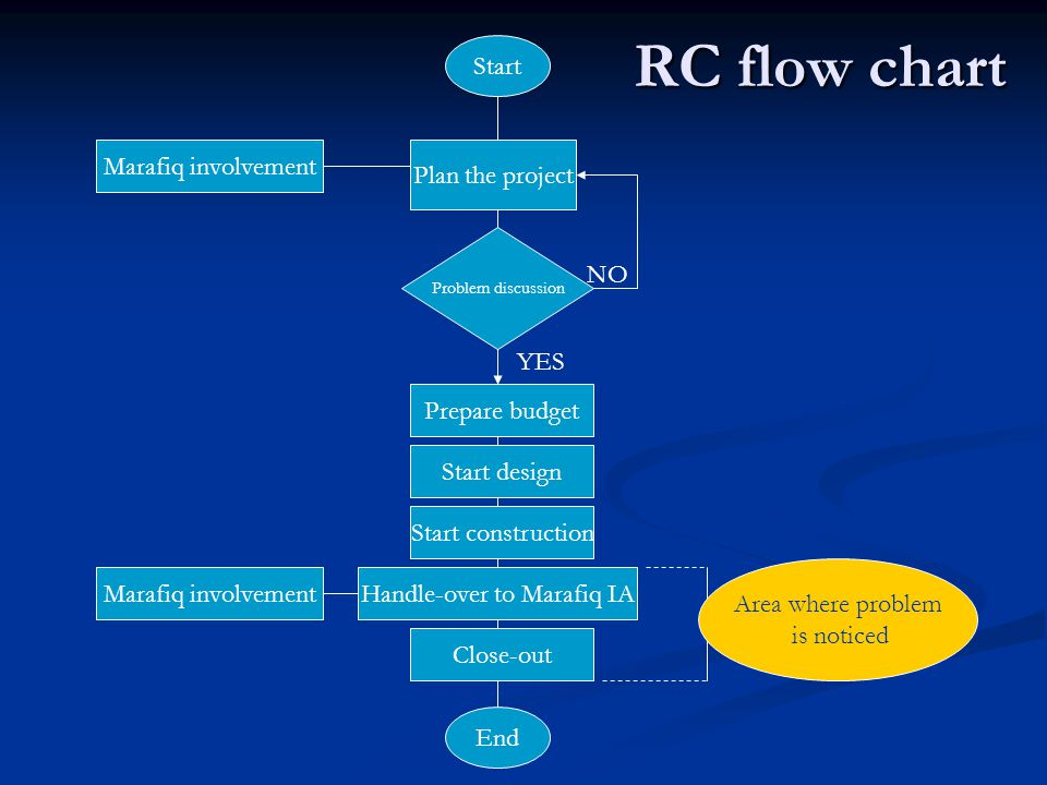 RC flow chart Start Plan the project Prepare budget Start design Marafiq involvement Start construction Handle-over to Marafiq IAMarafiq involvement Close-out End YES NO Area where problem is noticed Problem discussion