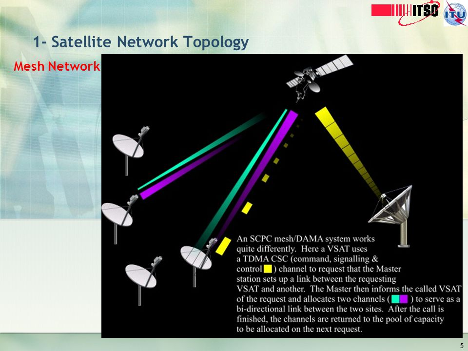 1- Satellite Network Topology Mesh Network 5