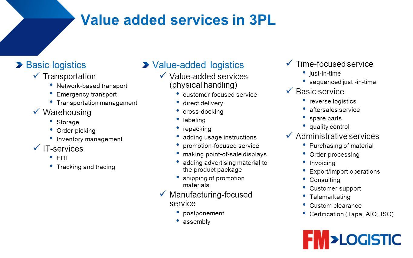 Value added services in 3PL Basic logistics Transportation Network-based transport Emergency transport Transportation management Warehousing Storage O