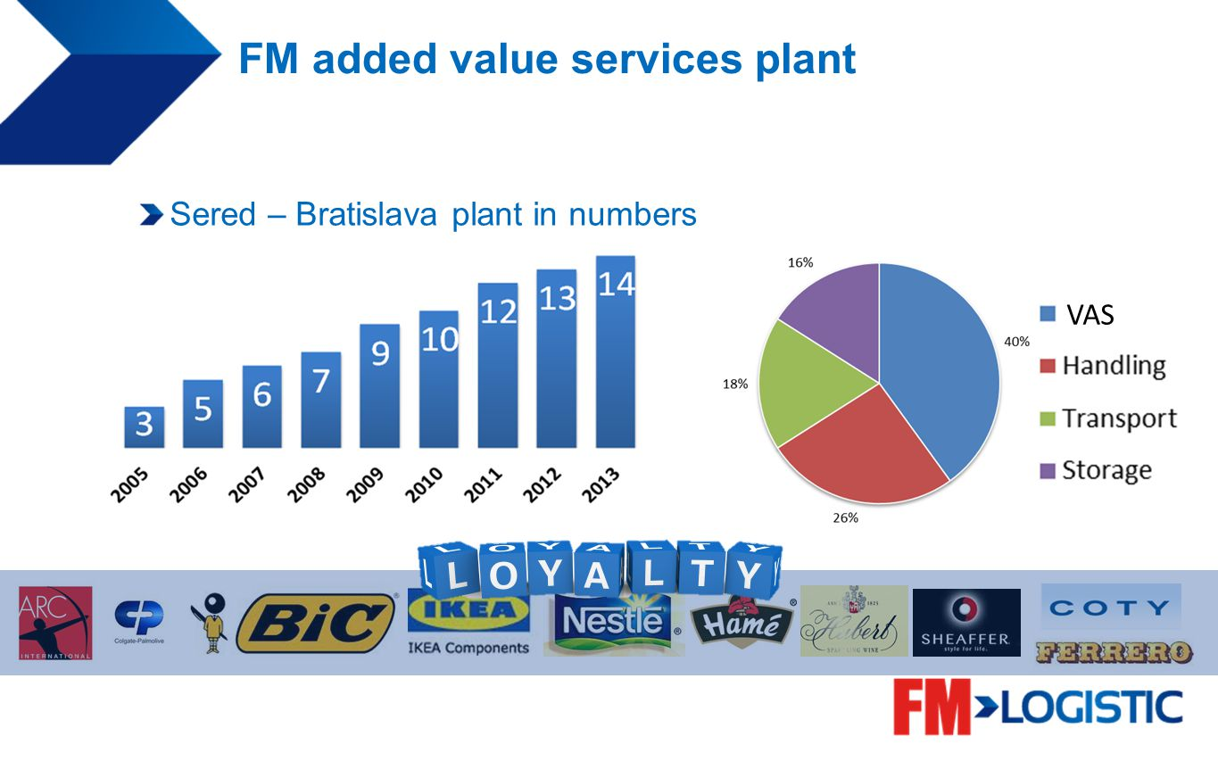 FM added value services plant Sered – Bratislava plant in numbers VAS