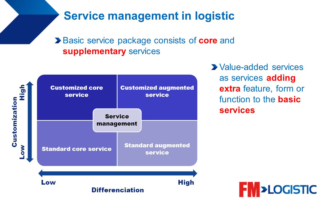 Service management in logistic Basic service package consists of core and supplementary services Customization Low High Differenciation Value-added se