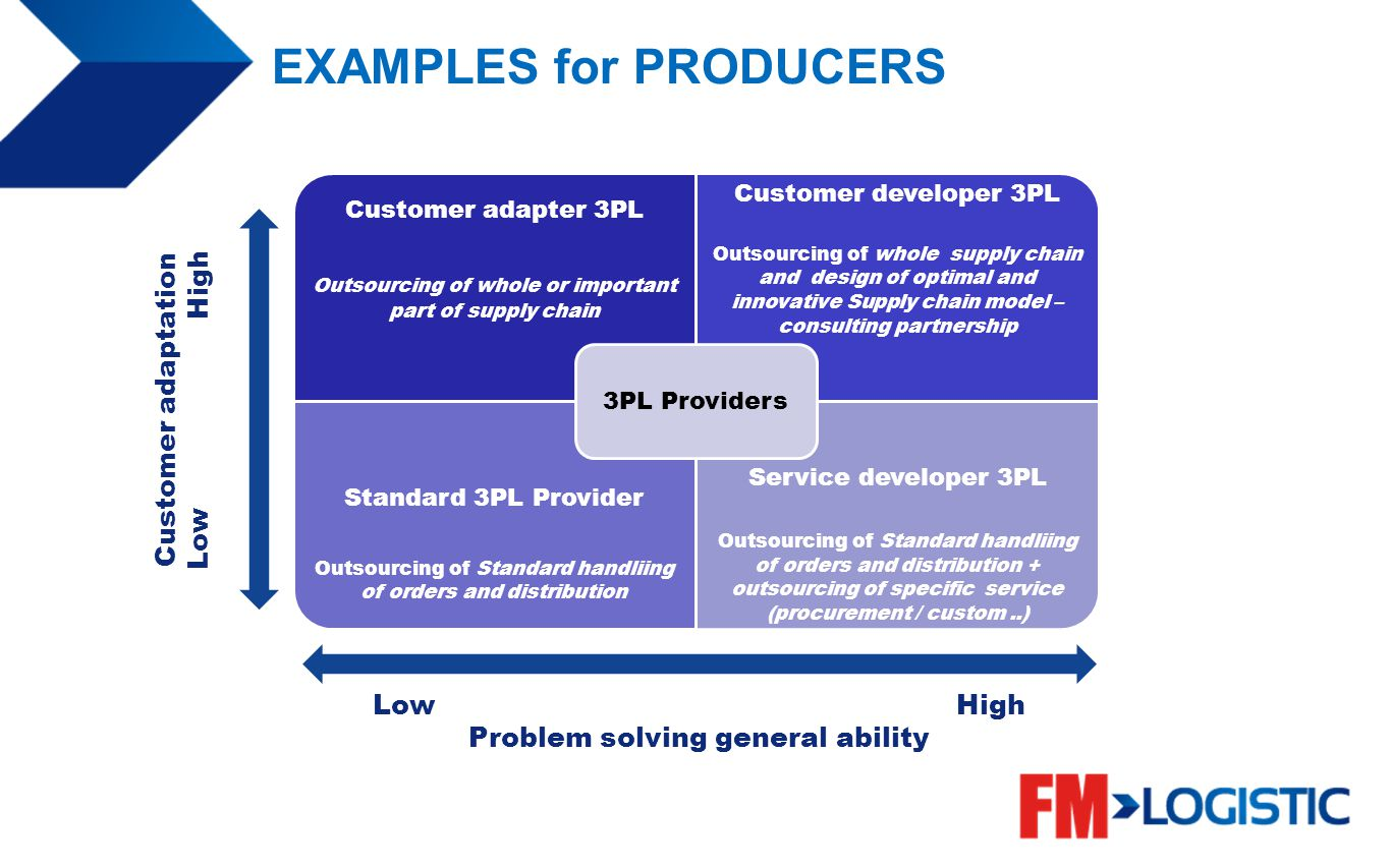 EXAMPLES for PRODUCERS Customer adaptation Low High Problem solving general ability