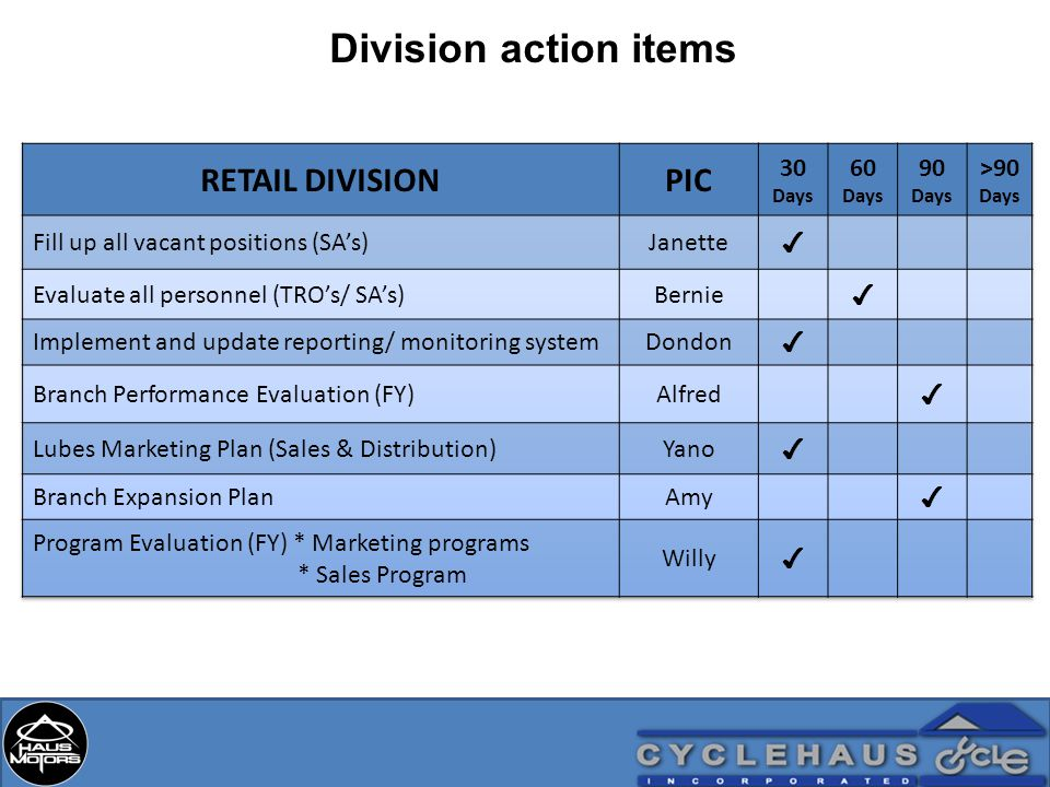 Division action items