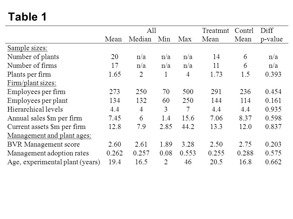 Table 1 AllTreatmntContrlDiff MeanMedianMinMaxMean p-value Sample sizes: Number of plants20n/a 146n/a Number of firms17n/a 116n/a Plants per firm1.652