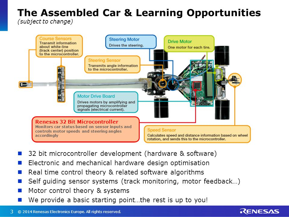 The Assembled Car & Learning Opportunities (subject to change) 32 bit microcontroller development (hardware & software) Electronic and mechanical hard