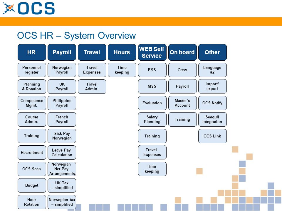 OCS HR – System Overview HRPayrollTravelHours WEB Self Service On boardOther Personnel register Hour Rotation Planning & Rotation Competence Mgmt. Cou
